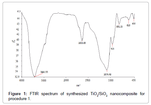 analytical-bioanalytical-techniques-FTIR-spectrum-synthesized
