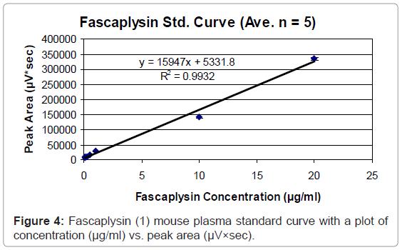 analytical-bioanalytical-techniques-Fascaplysin-plasma-peak