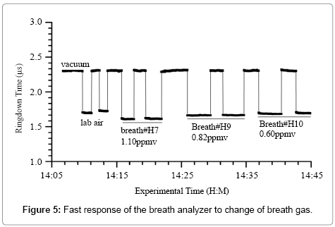 analytical-bioanalytical-techniques-Fast-response