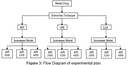 analytical-bioanalytical-techniques-Flow-Diagram