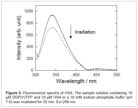 analytical-bioanalytical-techniques-Fluorescence-spectra-phosphate