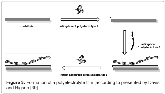analytical-bioanalytical-techniques-Formation-polyelectrolyte-film