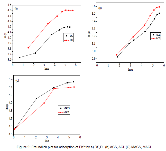 analytical-bioanalytical-techniques-Freundlich-plot