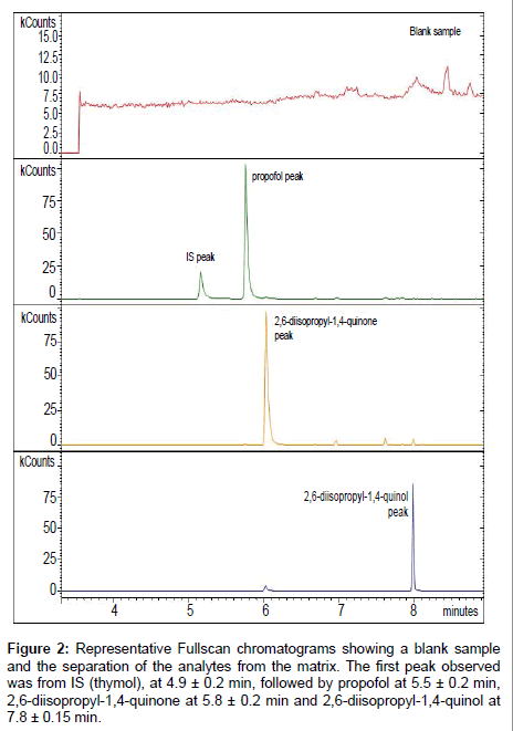analytical-bioanalytical-techniques-Fullscan-chromatograms