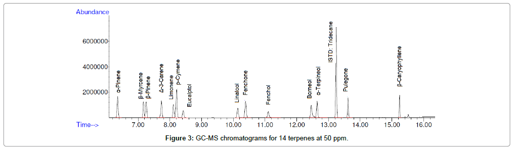 analytical-bioanalytical-techniques-GC-MS-chromatograms