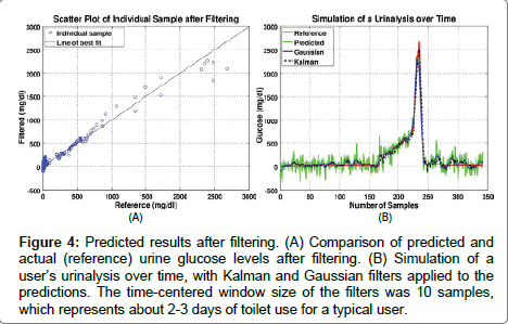 analytical-bioanalytical-techniques-Gaussian-filters-applied