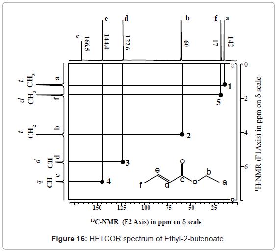 analytical-bioanalytical-techniques-HETCOR-spectrum-butenoate
