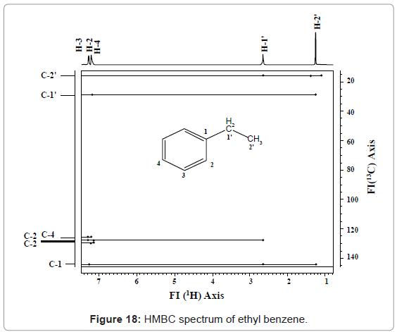 analytical-bioanalytical-techniques-HMBC-spectrum-benzene