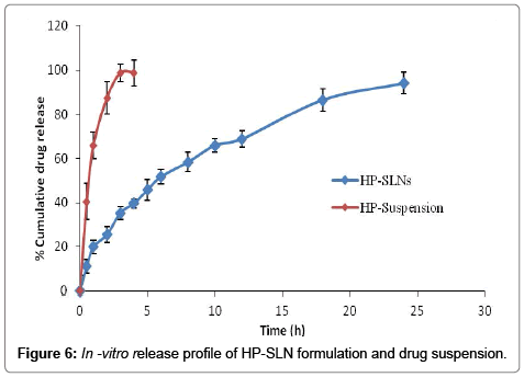 analytical-bioanalytical-techniques-HP-SLN-formulation