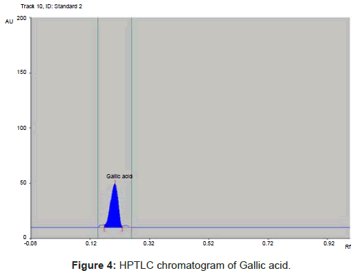 analytical-bioanalytical-techniques-HPTLC-chromatogram-Gallic
