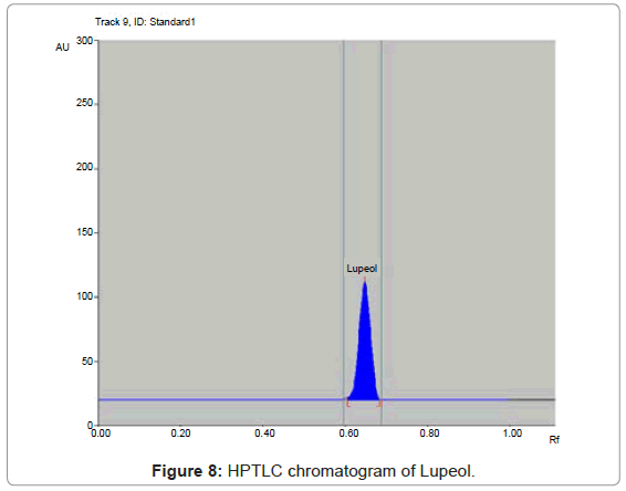 analytical-bioanalytical-techniques-HPTLC-chromatogram-Lupeol