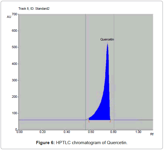 analytical-bioanalytical-techniques-HPTLC-chromatogram-Quercetin