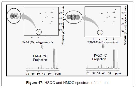 analytical-bioanalytical-techniques-HSQC-HMQC-spectrum-menthol