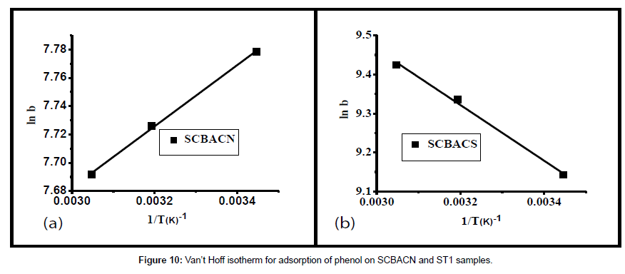 analytical-bioanalytical-techniques-Hoff-isotherm