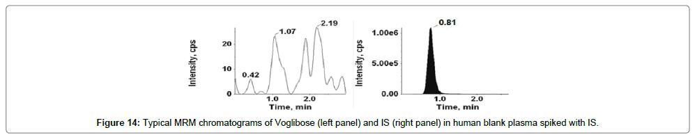 analytical-bioanalytical-techniques-Human-blank-Voglibose