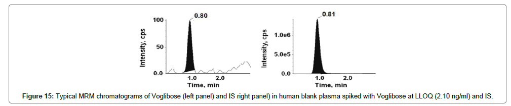 analytical-bioanalytical-techniques-Human-blank-spiked