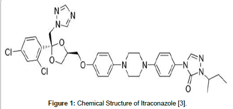 analytical-bioanalytical-techniques-Itraconazole
