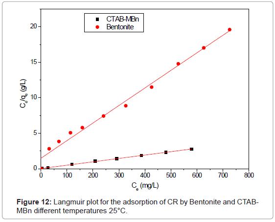 analytical-bioanalytical-techniques-Langmuir-adsorption-Bentonite