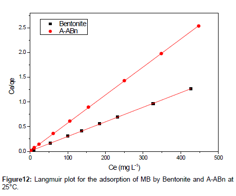 analytical-bioanalytical-techniques-Langmuir-plot