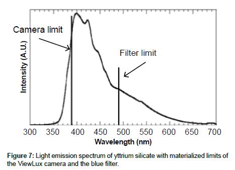analytical-bioanalytical-techniques-Light-emission-spectrum