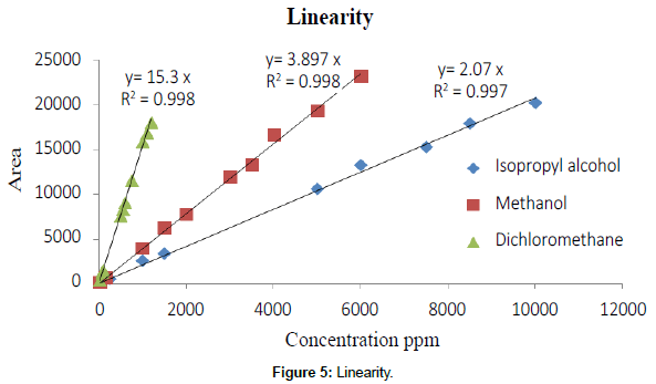 analytical-bioanalytical-techniques-Linearity