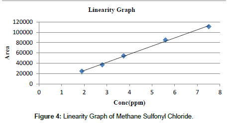 analytical-bioanalytical-techniques-Linearity-Graph