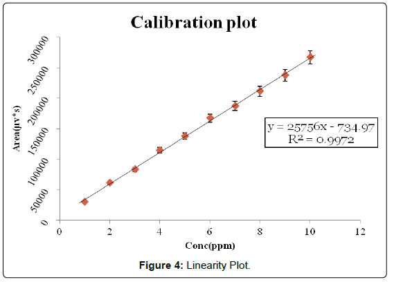 analytical-bioanalytical-techniques-Linearity-Plot