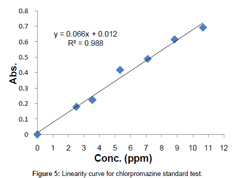 analytical-bioanalytical-techniques-Linearity-curve