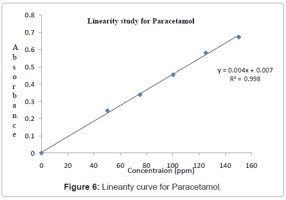 analytical-bioanalytical-techniques-Linearity-curve-Paracetamol