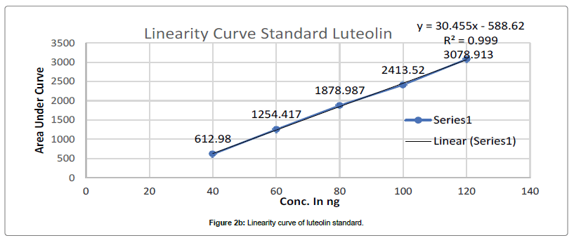 analytical-bioanalytical-techniques-Linearity-curve-luteolin-standard