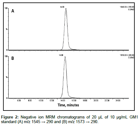 analytical-bioanalytical-techniques-MRM-chromatograms