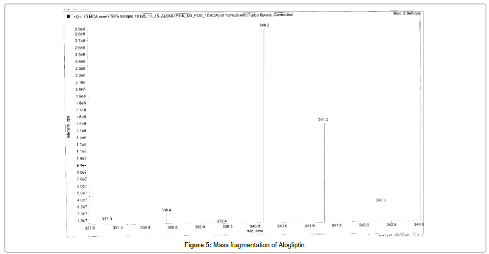 analytical-bioanalytical-techniques-Mass-fragmentation