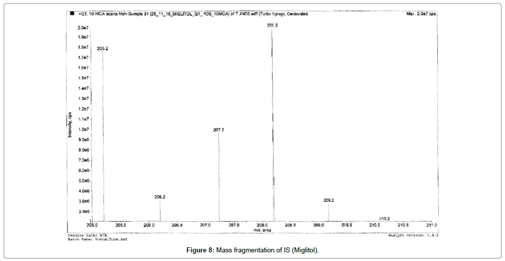 analytical-bioanalytical-techniques-Mass-fragmentation-Miglitol
