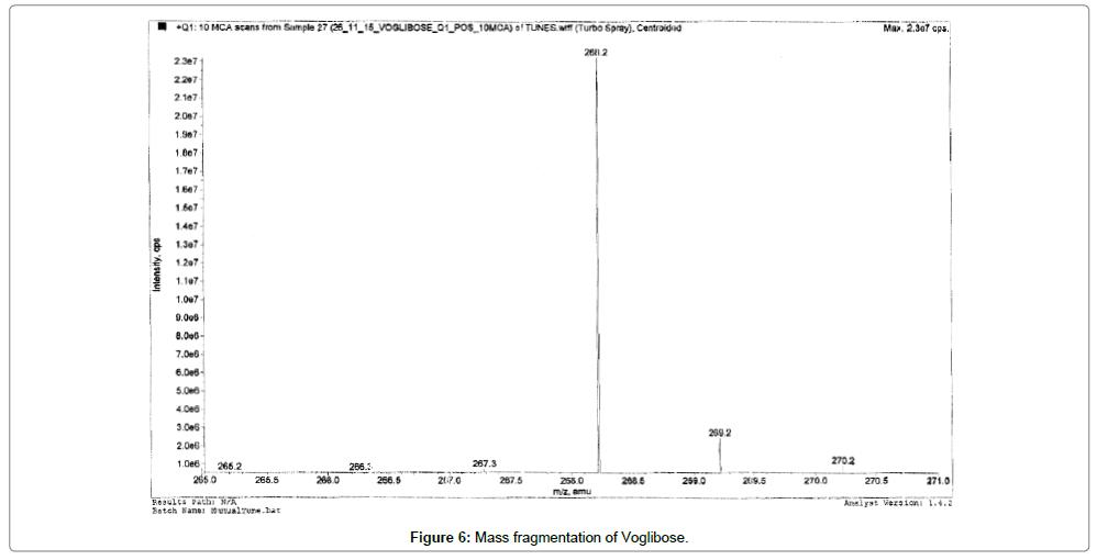 analytical-bioanalytical-techniques-Mass-fragmentation-Voglibose