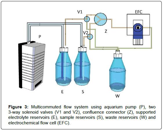 analytical-bioanalytical-techniques-Multicommuted-aquarium-pump