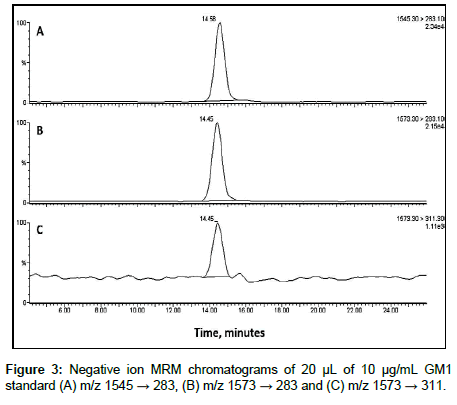 analytical-bioanalytical-techniques-Negative-ion-MRM