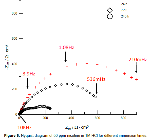 analytical-bioanalytical-techniques-Nyquist-diagram-nicotine