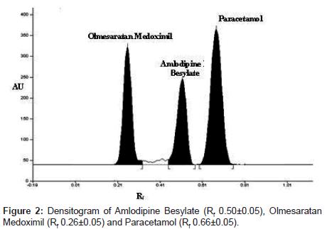 analytical-bioanalytical-techniques-Olmesaratan-Medoximil
