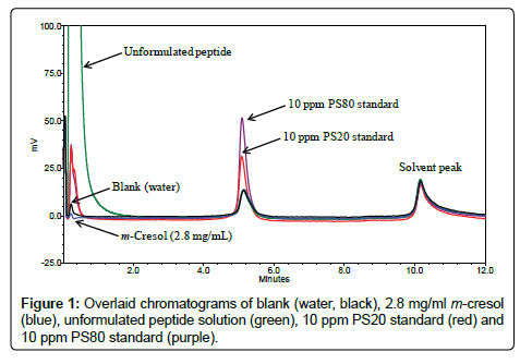 analytical-bioanalytical-techniques-Overlaid-chromatograms-cresol