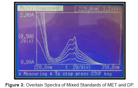 analytical-bioanalytical-techniques-Overlain-Spectra-Standards