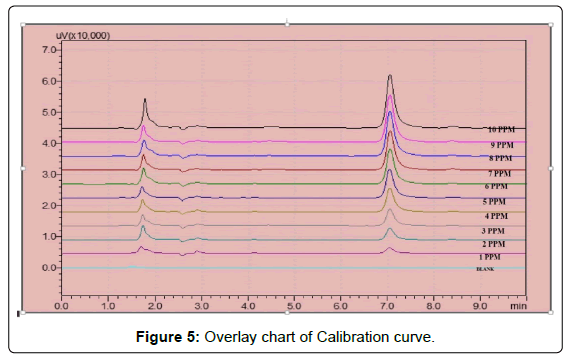 analytical-bioanalytical-techniques-Overlay-Calibration-curve