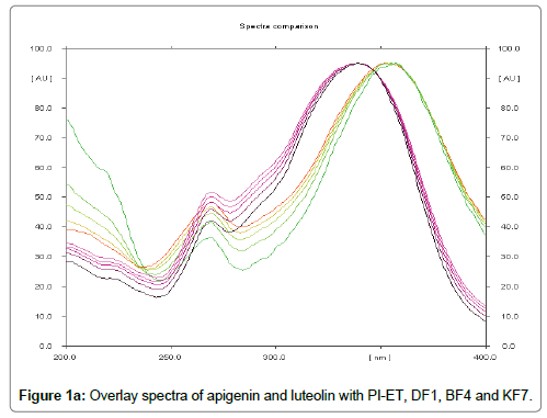 analytical-bioanalytical-techniques-Overlay-spectra-apigenin