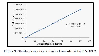 analytical-bioanalytical-techniques-Paracetamol