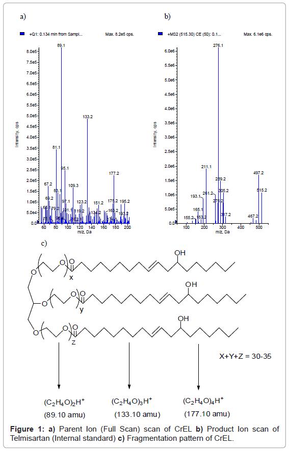 analytical-bioanalytical-techniques-Parent-Telmisartan-Fragmentation