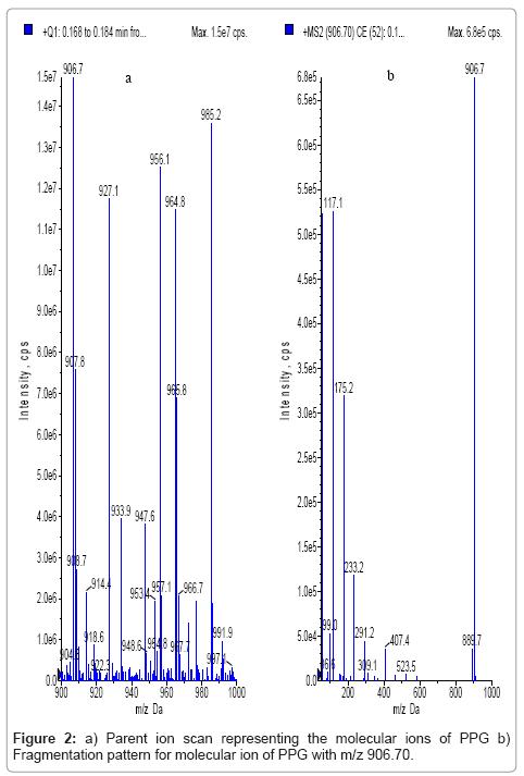 analytical-bioanalytical-techniques-Parent-molecular-Fragmentation