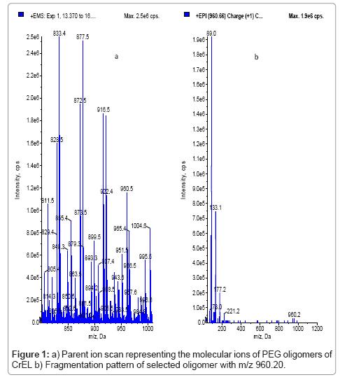 analytical-bioanalytical-techniques-Parent-molecular-oligomers