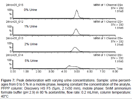 analytical-bioanalytical-techniques-Peak-deterioration