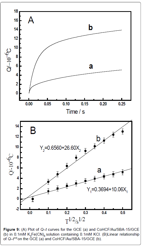 analytical-bioanalytical-techniques-Plot-CoHCF-solution