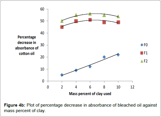 analytical-bioanalytical-techniques-Plot-absorbance-bleached