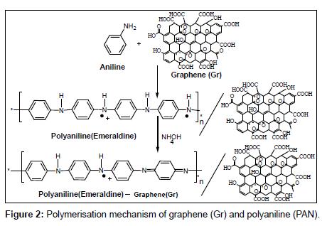 analytical-bioanalytical-techniques-Polymerisation